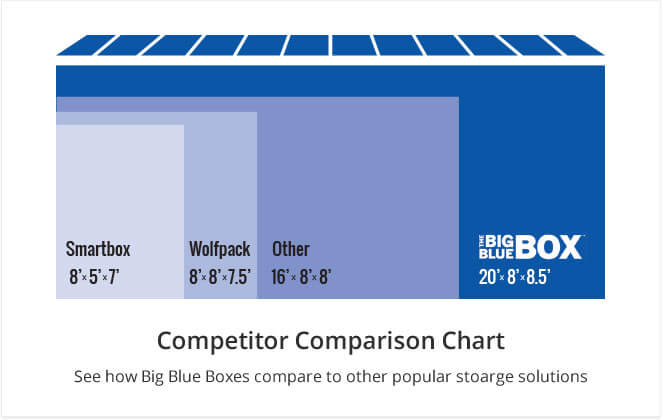 Portable Storage Container Comparison Chart