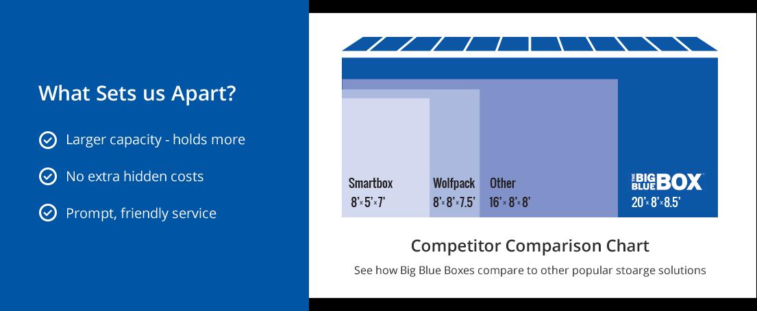 Portable Storage Container Comparison Chart